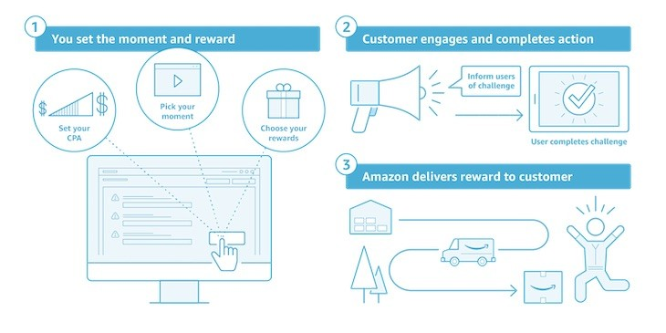 Infografía de funcionamiento de Amazon Moments